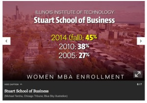 FireShot Capture 14 - MBA programs i__ - http___www.chicagotribune.com_blue