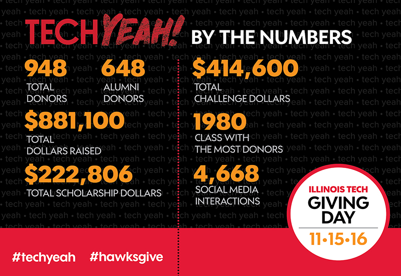 GIVING DAY 2016 INFOGRAPHIC.jpg